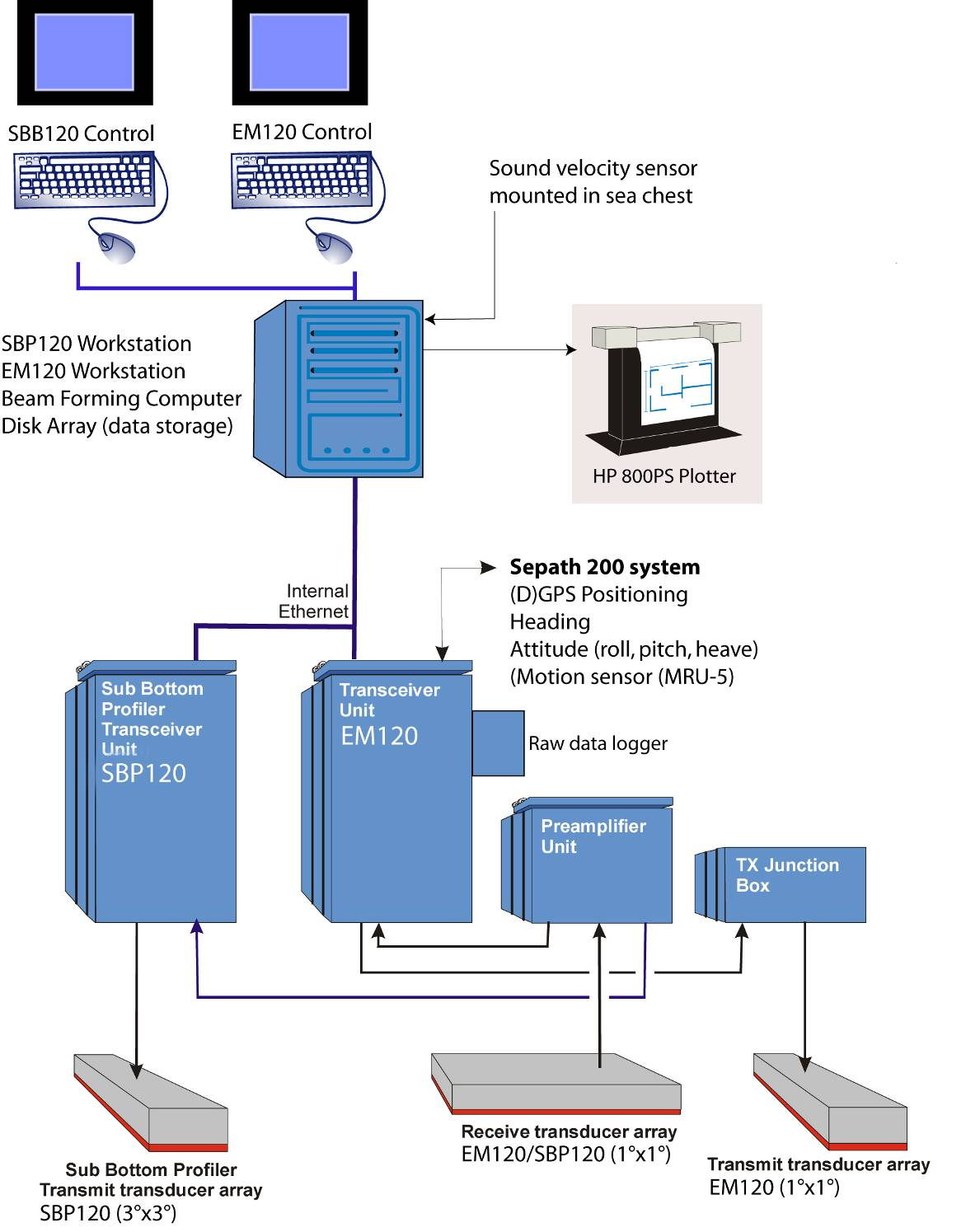Oden Mapping Data Bolin Centre Database Block Diagram Hpdesignjett510 Schematic Illustration Of The Em120 Sbp120 System Installed On Drawings Is A Modified Version Kongsbergs Original
